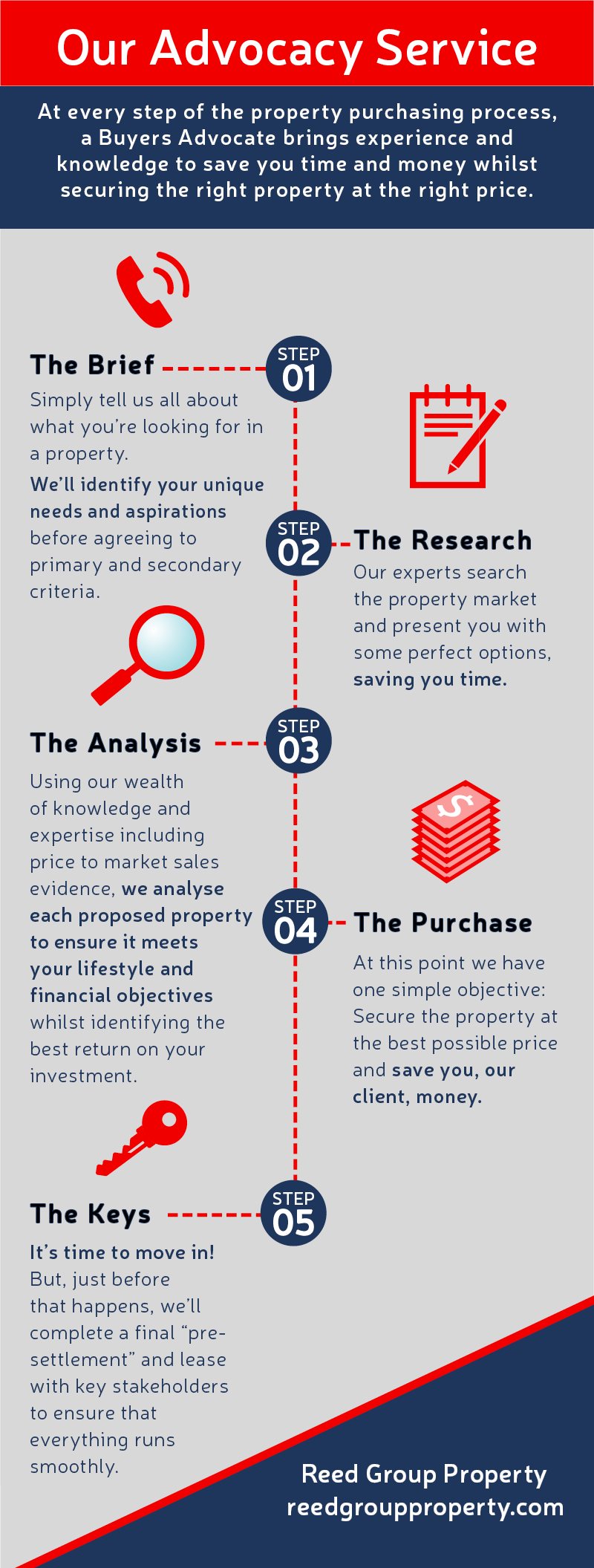 Reed Group Property Buyers Advocacy
